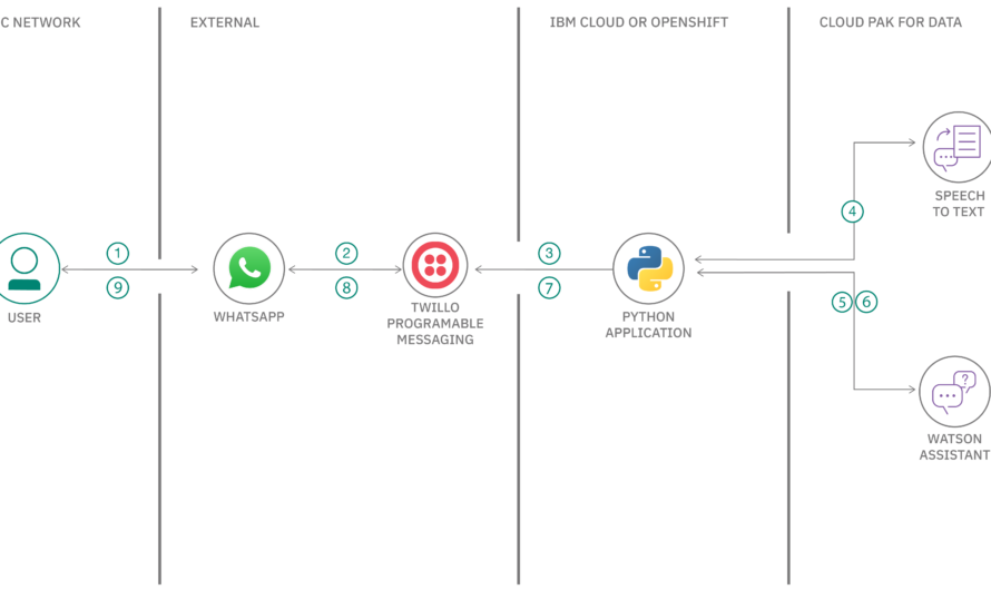 Create a conversational voicebot using WhatsApp and Watson services
