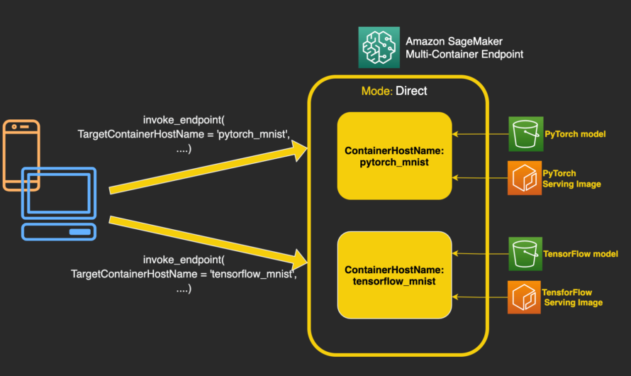 Deploy multiple serving containers on a single instance using Amazon SageMaker multi-container endpoints