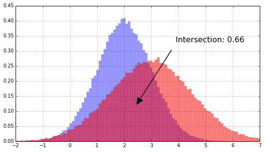 Histogram intersection for change detection